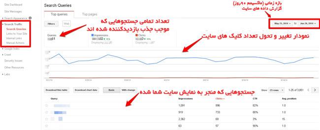 تحلیل آمار گوگل وبمستر تولز