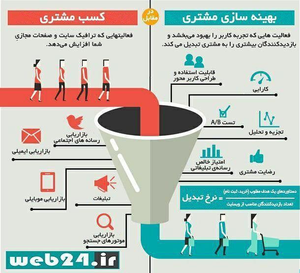 بهینه سازی مشتری در بازاریابی دیجیتال