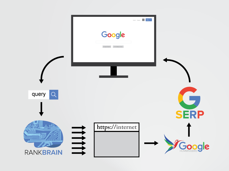 rank brain چگونه کار میکند