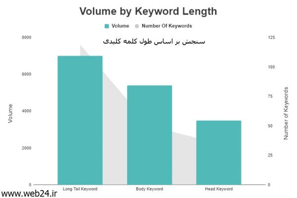 کلمات کلیدی لینک شده بر اساس طول کلمه