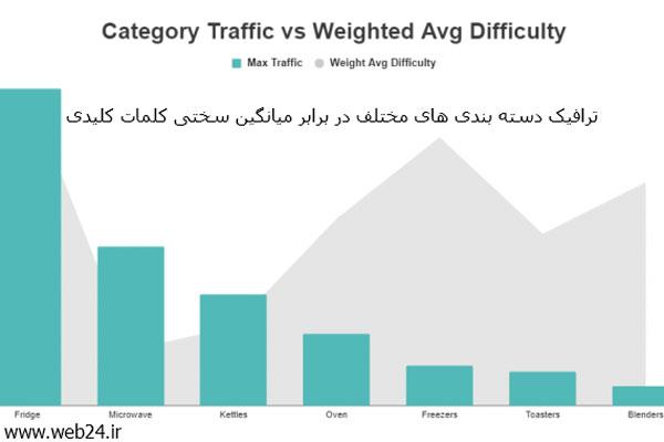 ترافیک بلرای دسته بندی های مختلف