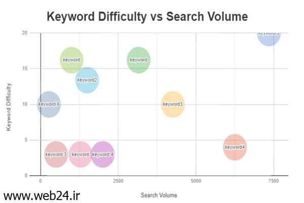 سختی کلمه و میزان جستجو