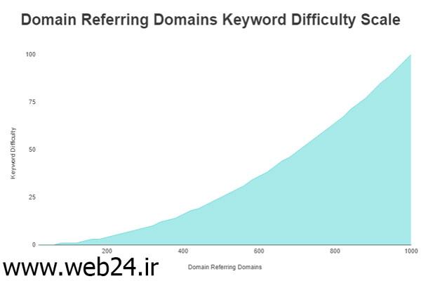 لینک دادن به سایت