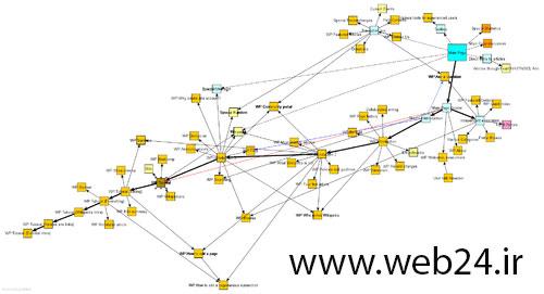 ارتباط صفحات در سایت مپ