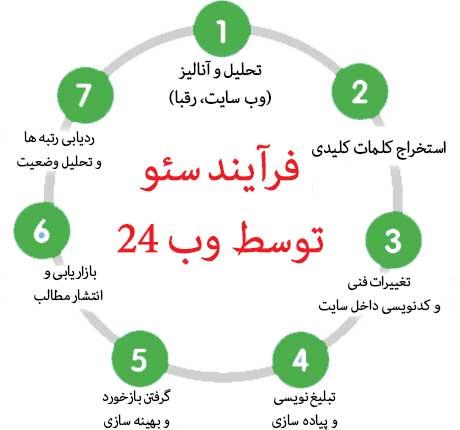 خدمات سئو و بهینه سازی سایت حرفه ای در ایران