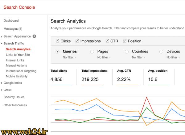 سرچ کنسول گوگل برای دیدن نتایج ارگانیک جستجوی صفحات سایت
