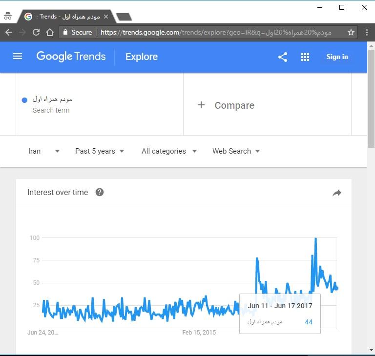 روند تغییرات جستجوی کاربران - گوگل ترندز
