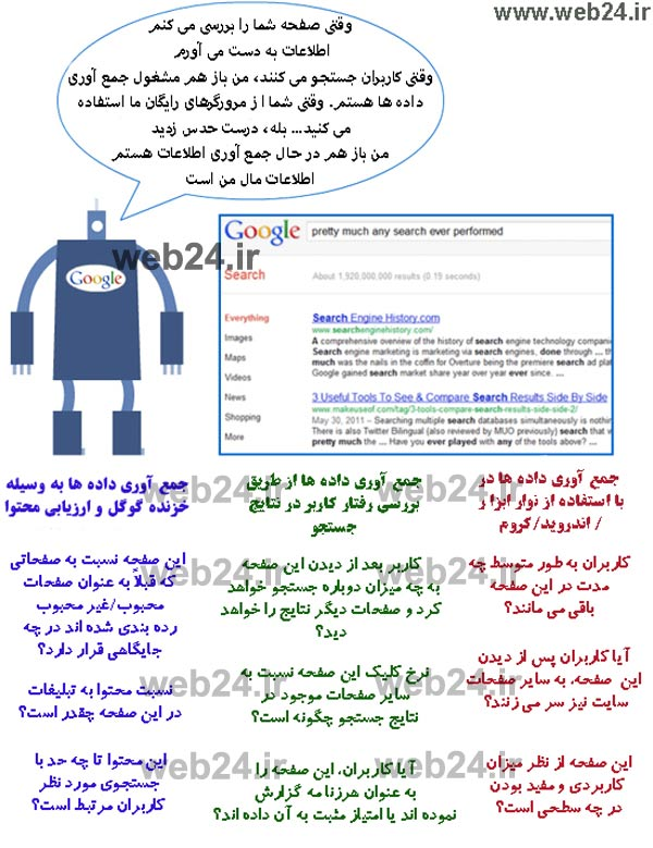 گوگل چگونه صفحات وب را ارزیابی و ارزشگذاری می کند